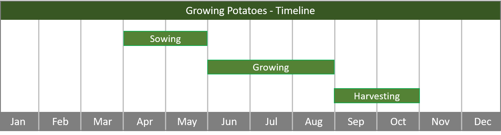 how to grow potatoes from seed to harvest timeline