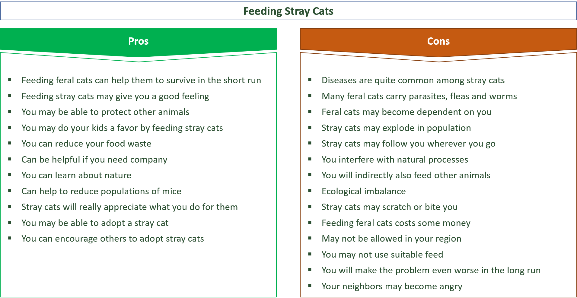 advantages and disadvantages of feeding stray cats
